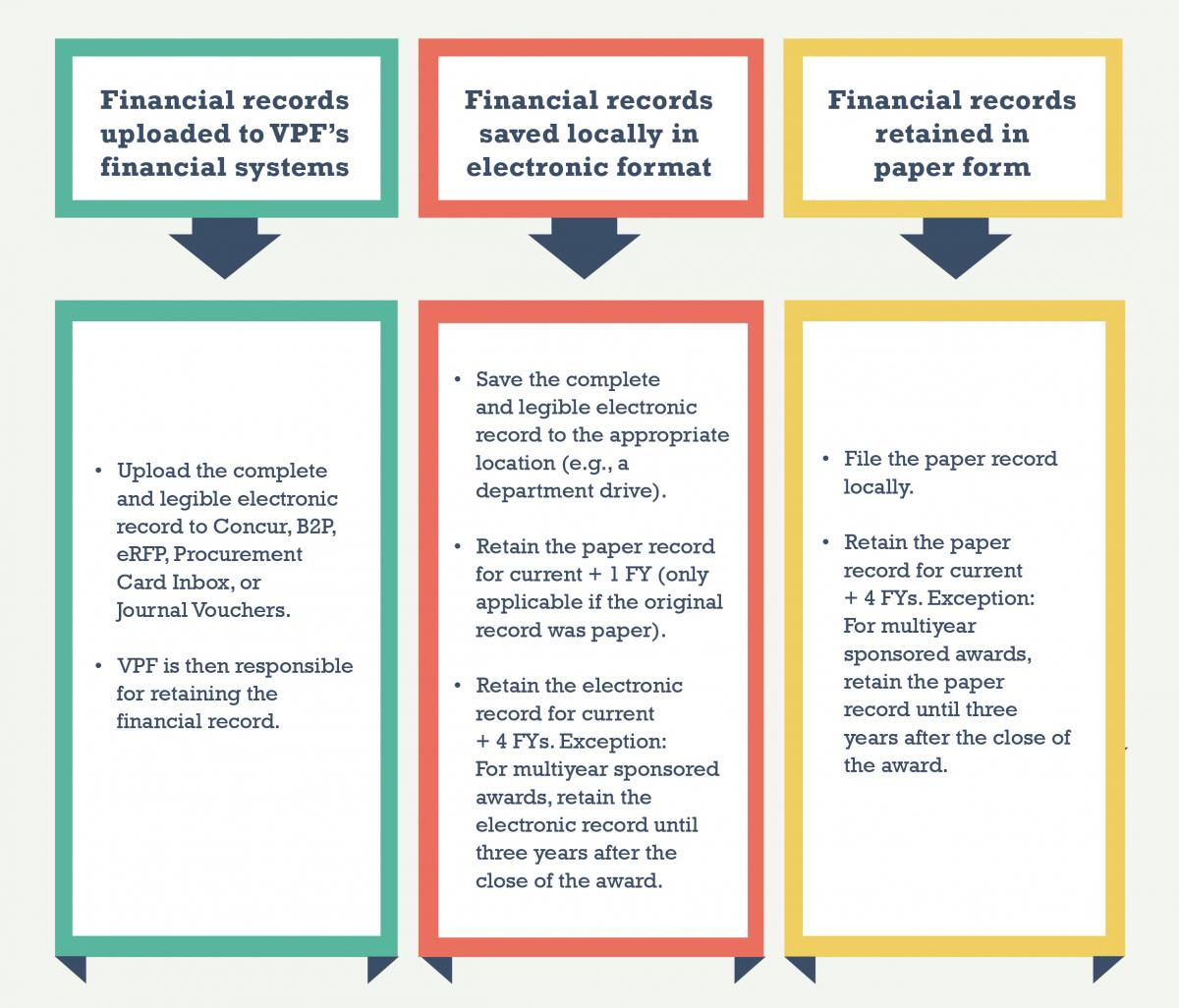 Faqs financial record retention mit vpf faqs financial record retention reheart Gallery